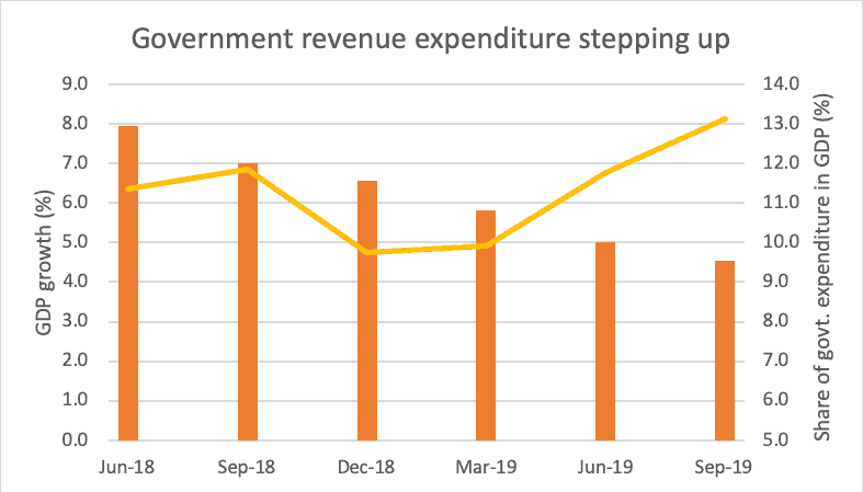 government revenue expenditure