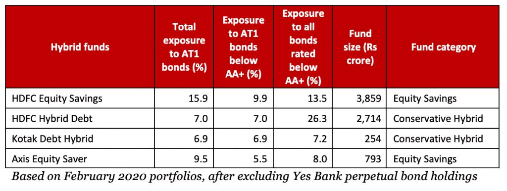 perpetual bonds in hybrid funds