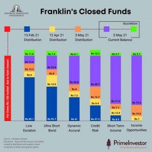 Franklin debt funds