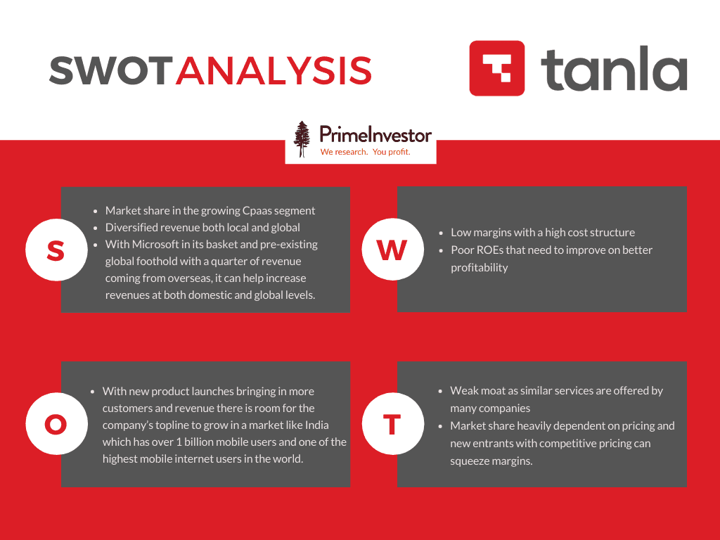 tanla solutions, stock review, SWOT Analysis