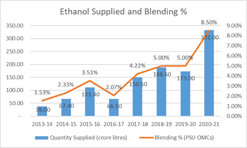 Sugar industry: Will ethanol blending prove a turning point?