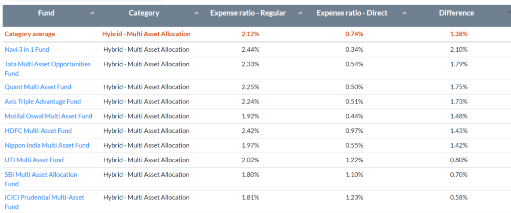 regular and direct expense ratios